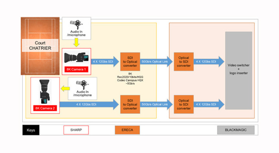 Figure 1 describes the production and SDI transport workflow, France Televisions' production and SDI transport workflow