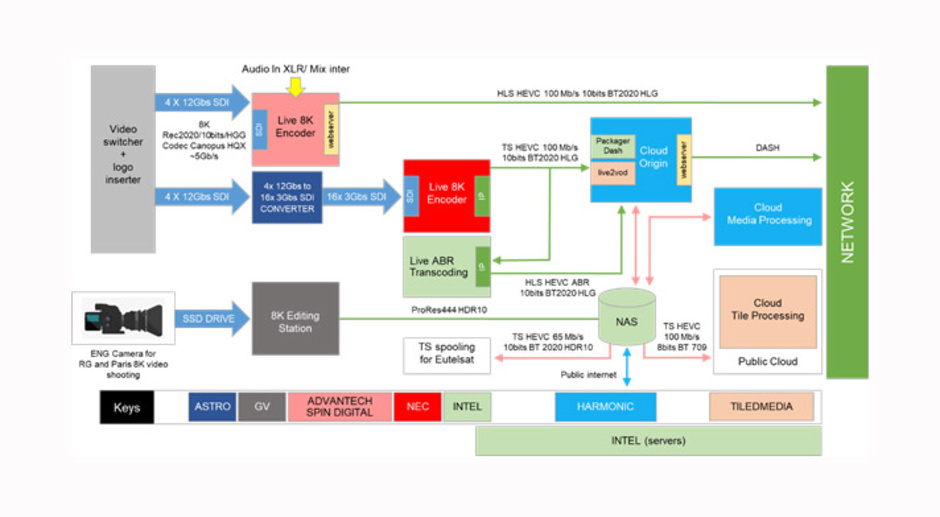 Figure 2 describes the France Televisions' content preparation & distribution workflow.