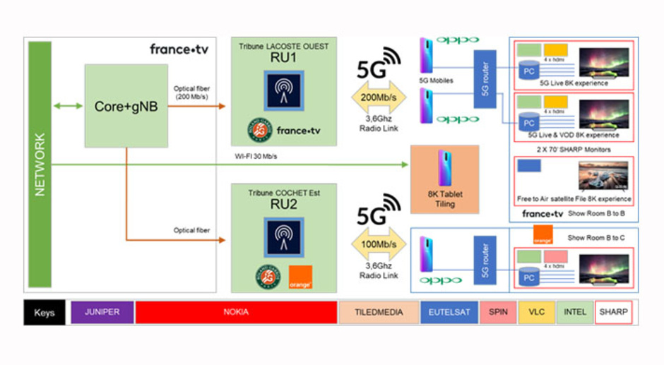 5G distribution and clients