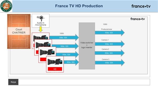 Figure 4: France Télévisions production (Source: Thierry Fautier)