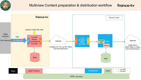 Figure 6: Delivery workflow in CMAF DASH low latency (Source: Thierry Fautier)