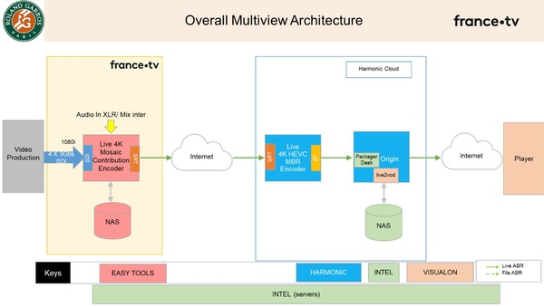 Figure 3: Overall Multiview architecture (Source: Thierry Fautier)