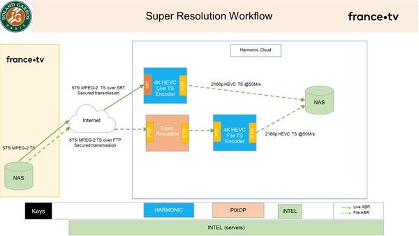 Figure 7: Super Resolution content preparation workflow. (Source: Thierry Fautier)