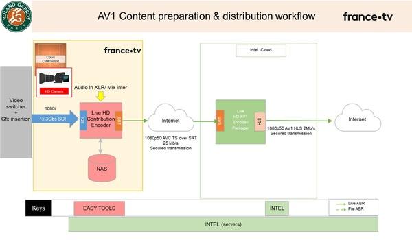 Figure 11: AV1 content encoding (Source: Thierry Fautier)
