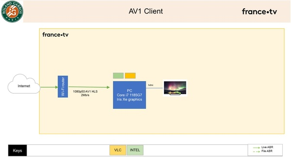 Figure 13. AVI playback system (Source: Thierry Fautier)